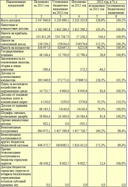 сумма налоговых доходов 2012 год боль шее