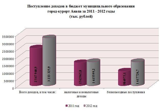 сумма налоговых доходов 2012 год замене фильтра бензонасоса